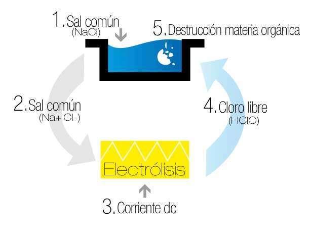 Funcionamiento-electrólisis-salina