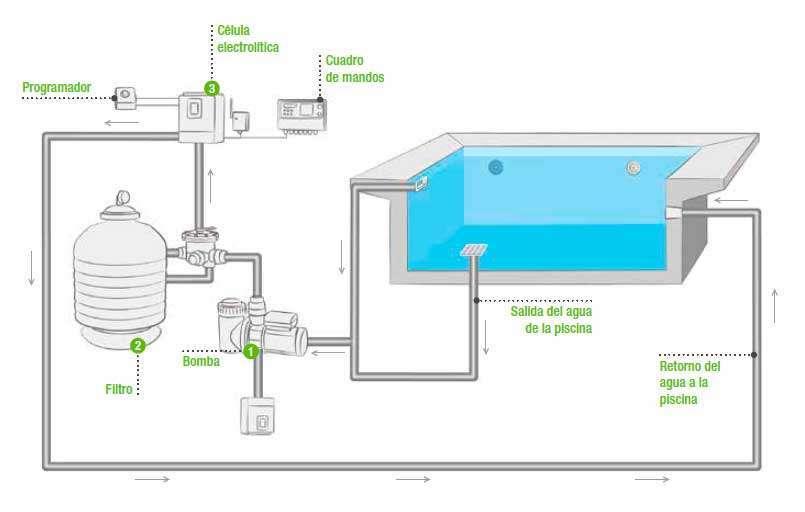 funcionamiento de un clorador salino