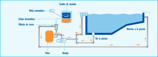 Esquema instalación de un clorador salino