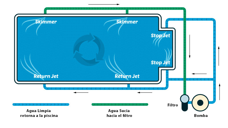 flujo del agua en una piscina