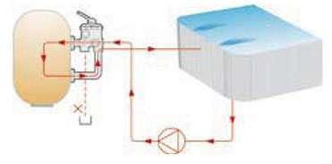 Posición de Filtración Válvula selectora