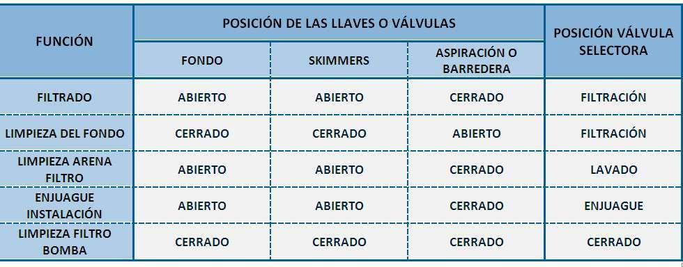 Funcionamiento del filtro y bomba de la piscina: posiciones de las válvulas