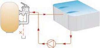Posición de Recirculación Válvula Selectora de la Piscina